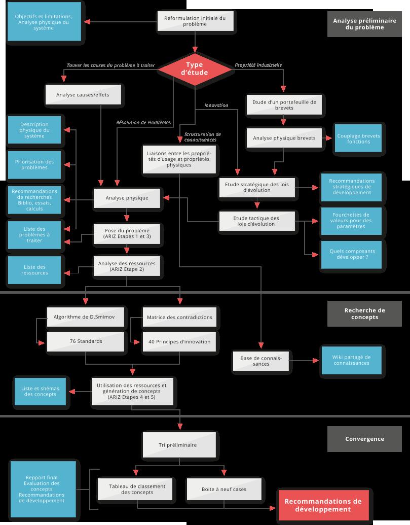 Algorithme de la démarche MeetSYS